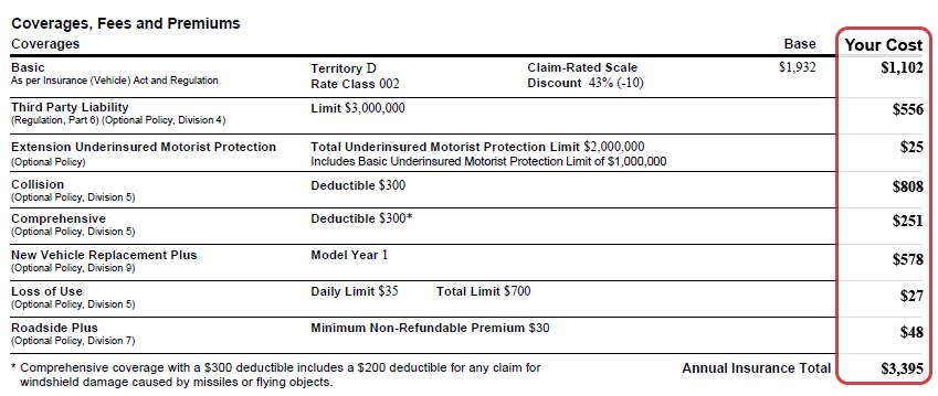 Icbc Car Insurance Estimate