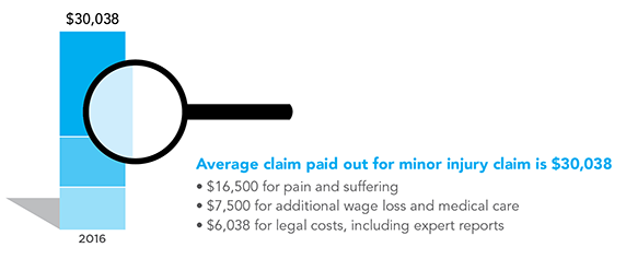 A graphic breaking down the payout of the average minor injury in 2016 – pecuniary and non-pecuniary, and legal costs.