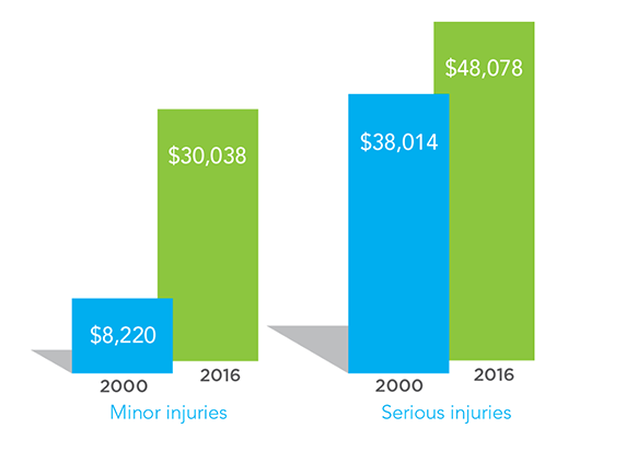 A bar graph showing the difference in the average payout in 2000 compared to 2016 for minor and non-minor injuries.